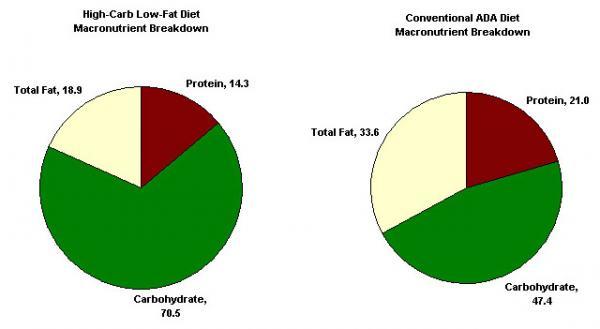 питание худеем за неделю отзывы